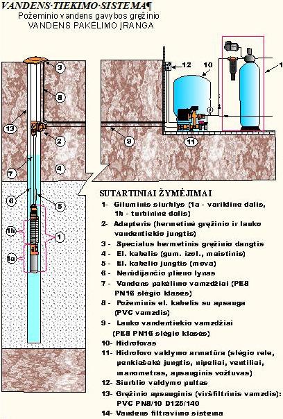 Vandens  Tiekimo Sistemos Schema